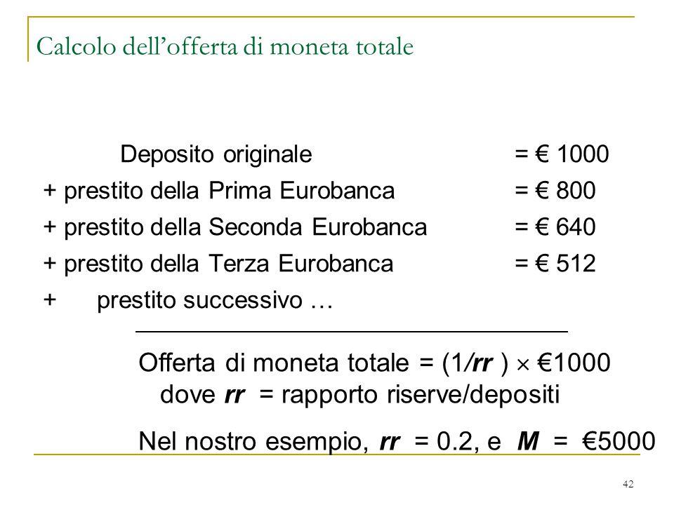 42 Calcolo dell'offerta di moneta totale Deposito originale = € 1000 + prestito della Prima Eurobanca= € 800 + prestito della Seconda Eurobanca= € 640