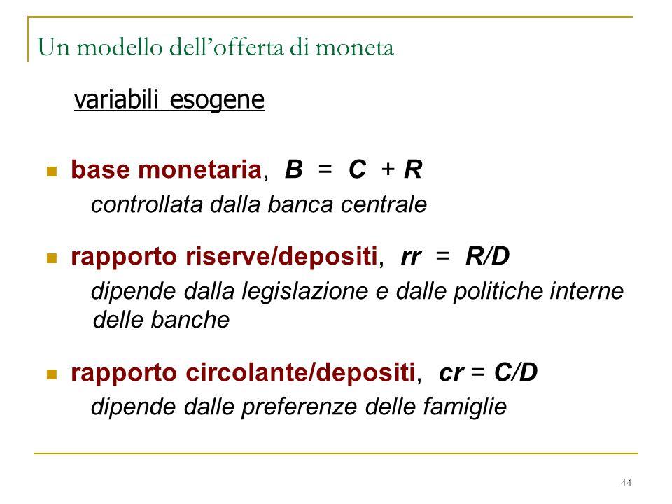 44 Un modello dell'offerta di moneta base monetaria, B = C + R controllata dalla banca centrale rapporto riserve/depositi, rr = R/D dipende dalla legi