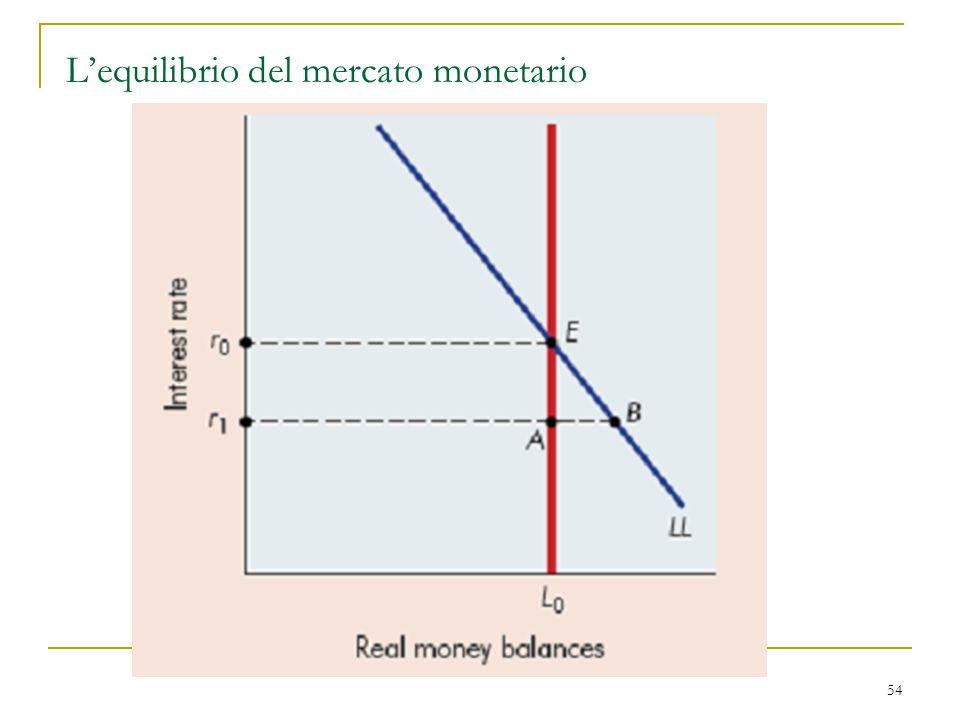 54 L'equilibrio del mercato monetario