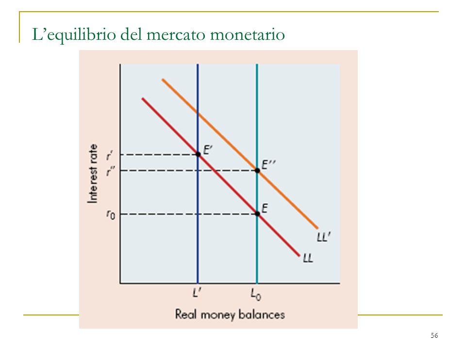 56 L'equilibrio del mercato monetario