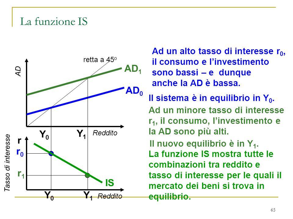 65 Reddito AD retta a 45 o Reddito r AD 0 r0r0 Ad un alto tasso di interesse r 0, il consumo e l'investimento sono bassi – e dunque anche la AD è bass