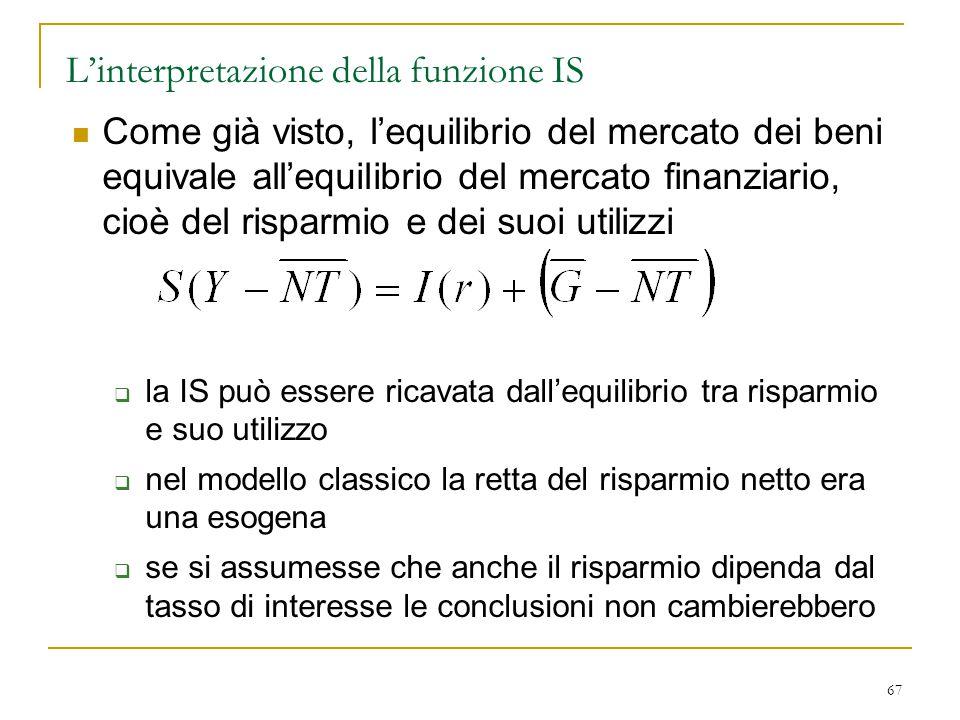67 L'interpretazione della funzione IS Come già visto, l'equilibrio del mercato dei beni equivale all'equilibrio del mercato finanziario, cioè del ris