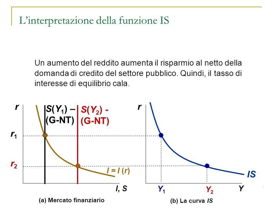 68 r Y Y1Y1 Y2Y2 IS r1r1 (b) La curva IS r I, S (a) Mercato finanziario I = I (r) r2r2 S(Y 1 ) – (G-NT) S(Y 2 ) - (G-NT) Un aumento del reddito aument
