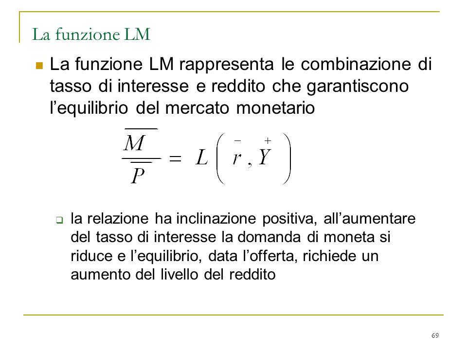 69 La funzione LM La funzione LM rappresenta le combinazione di tasso di interesse e reddito che garantiscono l'equilibrio del mercato monetario  la