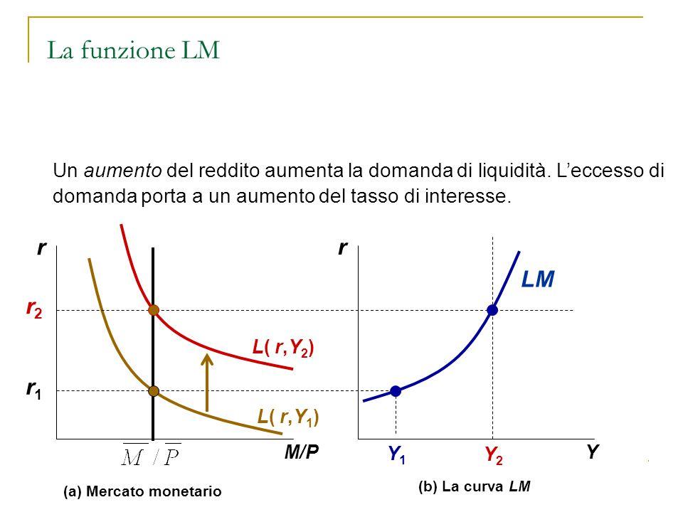 70 r Y Y1Y1 Y2Y2 LM r1r1 (b) La curva LM r M/P (a) Mercato monetario L( r,Y 1 ) r2r2 L( r,Y 2 ) Un aumento del reddito aumenta la domanda di liquidità