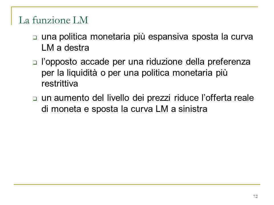 72 La funzione LM  una politica monetaria più espansiva sposta la curva LM a destra  l'opposto accade per una riduzione della preferenza per la liqu