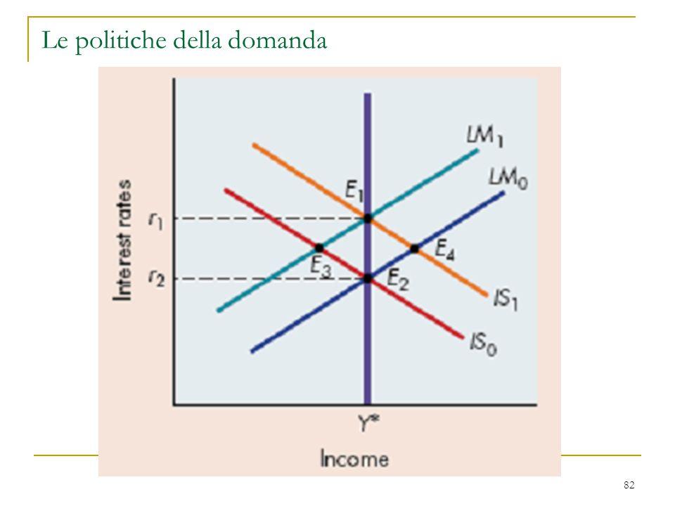 82 Le politiche della domanda