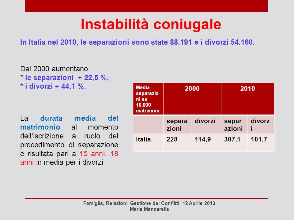 Instabilità coniugale Famiglia, Relazioni, Gestione dei Conflitti 12 Aprile 2013 Maria Mancarella Media separazio ni su 10.000 matrimoni 20002010 sepa