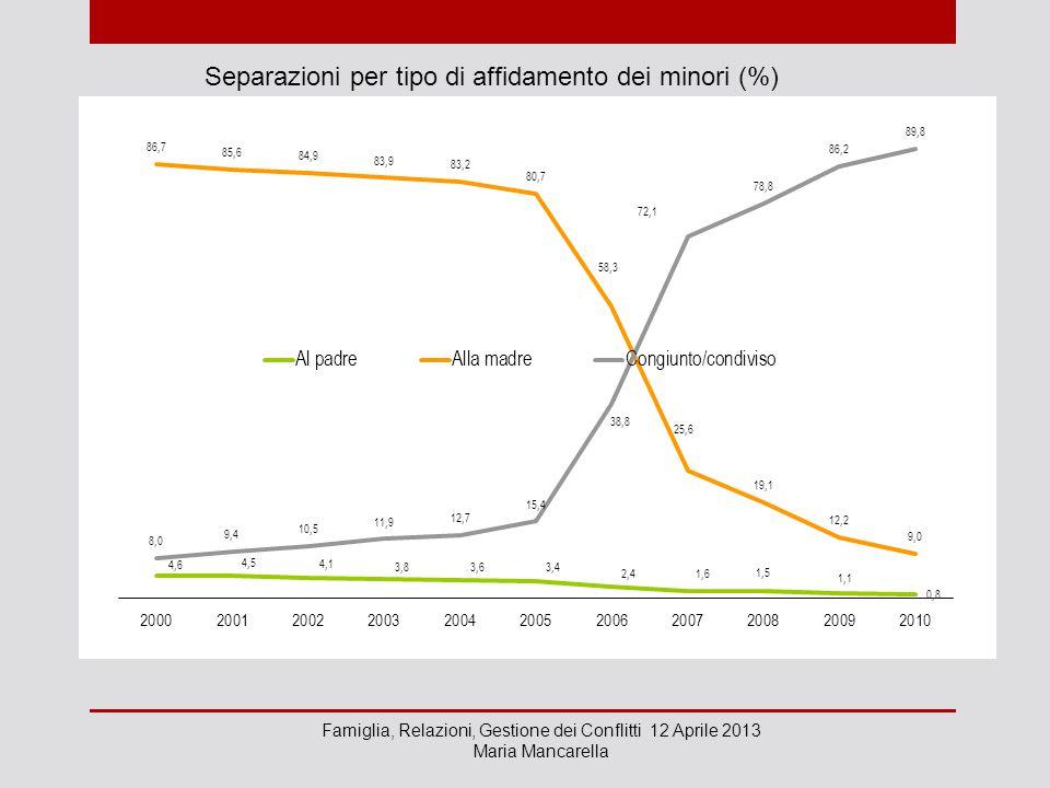 Separazioni per tipo di affidamento dei minori (%) Famiglia, Relazioni, Gestione dei Conflitti 12 Aprile 2013 Maria Mancarella