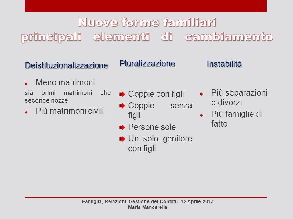 Costante diminuzione dei matrimoni: nel 2008 celebrati in Italia 246.613, nel 2011 204.830, con un quoziente di nuzialità che passa dal 4,1 del 2008 allo 3,4 del 2011, al Sud la media sale al 4,1 per 1000 In Puglia nel 2008 i matrimoni erano 19.714, nel 2011 sono stati 16.402, negli ultimi 10 anni -37,6% Diminuiscono anche matrimoni misti 18 mila celebrazioni nel 2011, 5.555 in meno rispetto al 2007, a livello nazionale, la flessione è stata pari a -27,9% più accentuata nel Sud (-33,1%) seconde nozze, passano da 34.137 del 2008 a 31.048 del 2011 (-9%).