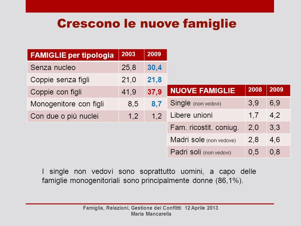 Crescono le nuove famiglie NUOVE FAMIGLIE 20082009 Single (non vedovi) 3,96,9 Libere unioni1,74,2 Fam. ricostit. coniug.2,03,3 Madri sole (non vedove)