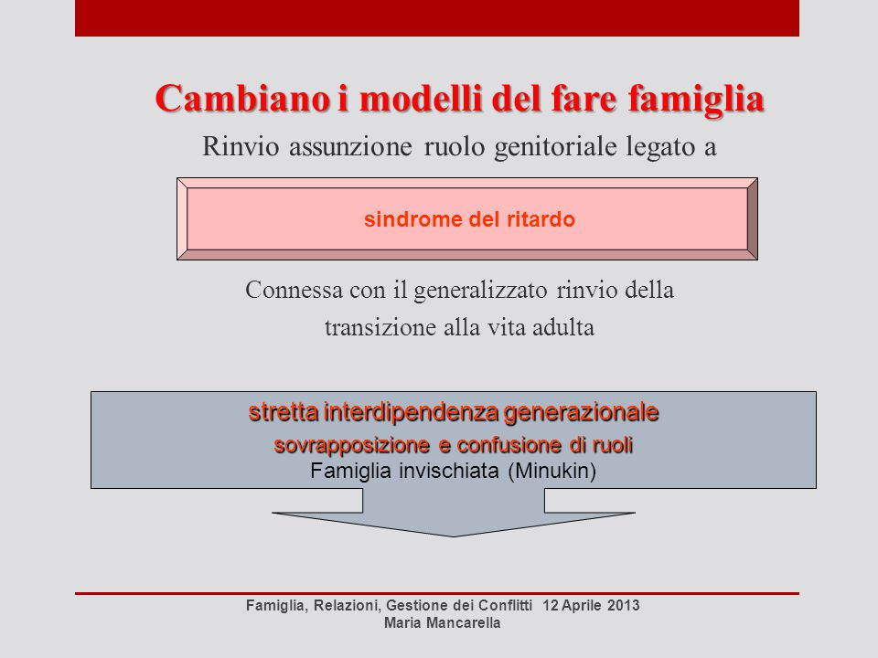Cambiano i modelli del fare famiglia Rinvio assunzione ruolo genitoriale legato a Connessa con il generalizzato rinvio della transizione alla vita adu