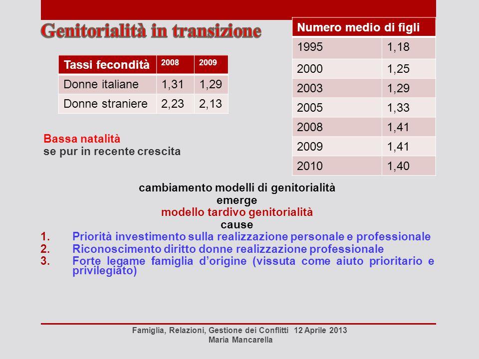 Instabilità coniugale Famiglia, Relazioni, Gestione dei Conflitti 12 Aprile 2013 Maria Mancarella Media separazio ni su 10.000 matrimoni 20002010 separa zioni divorzisepar azioni divorz i Italia228114,9307,1181,7 La durata media del matrimonio al momento dell'iscrizione a ruolo del procedimento di separazione è risultata pari a 15 anni, 18 anni in media per i divorzi In Italia nel 2010, le separazioni sono state 88.191 e i divorzi 54.160.