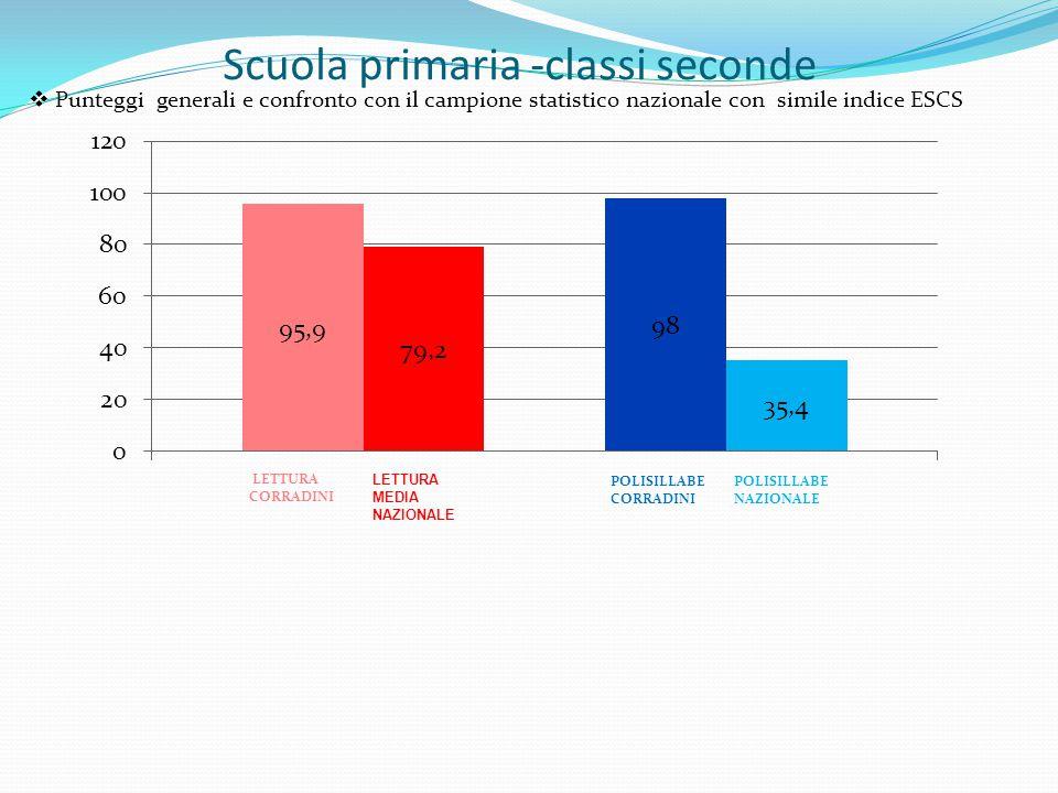 Scuola primaria -classi seconde  Punteggi generali e confronto con il campione statistico nazionale con simile indice ESCS