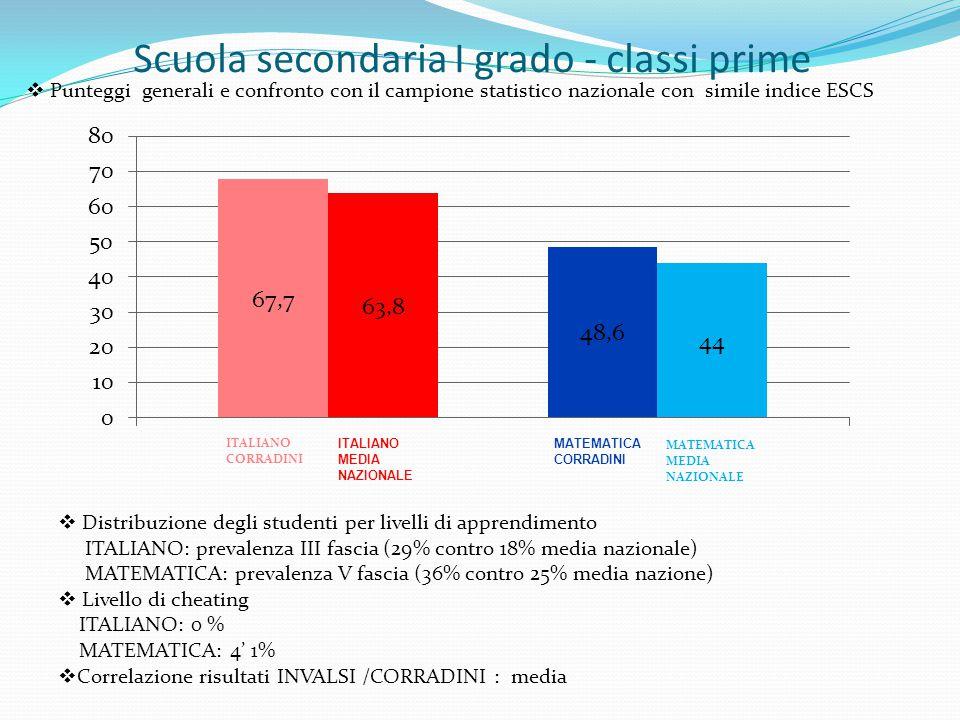 Scuola secondaria I grado - classi prime MATEMATICA MEDIA NAZIONALE  Punteggi generali e confronto con il campione statistico nazionale con simile indice ESCS  Distribuzione degli studenti per livelli di apprendimento ITALIANO: prevalenza III fascia (29% contro 18% media nazionale) MATEMATICA: prevalenza V fascia (36% contro 25% media nazione)  Livello di cheating ITALIANO: 0 % MATEMATICA: 4' 1%  Correlazione risultati INVALSI /CORRADINI : media