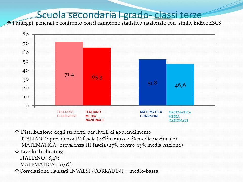 Scuola secondaria I grado- classi terze MATEMATICA MEDIA NAZIONALE  Punteggi generali e confronto con il campione statistico nazionale con simile indice ESCS  Distribuzione degli studenti per livelli di apprendimento ITALIANO: prevalenza IV fascia (28% contro 22% media nazionale) MATEMATICA: prevalenza III fascia (27% contro 13% media nazione)  Livello di cheating ITALIANO: 8,4% MATEMATICA: 10,9%  Correlazione risultati INVALSI /CORRADINI : medio-bassa