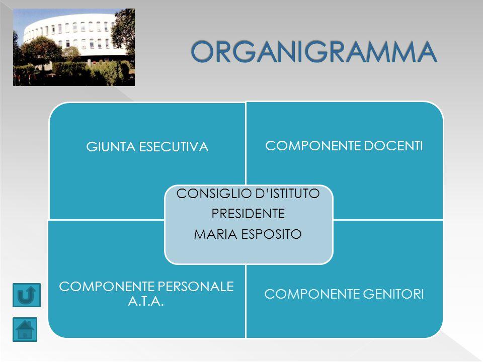 GIUNTA ESECUTIVA COMPONENTE DOCENTI COMPONENTE PERSONALE A.T.A.