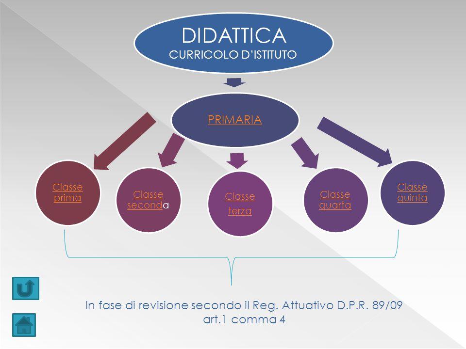 DIDATTICA CURRICOLO D'ISTITUTO PRIMARIA Classe quinta Classe quarta Classe terza Classe secondClasse seconda Classe prima In fase di revisione secondo il Reg.