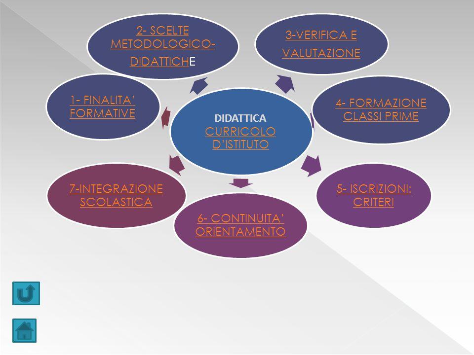 DIDATTICA CURRICOLO D'ISTITUTO CURRICOLO D'ISTITUTO 2- SCELTE METODOLOGICO- DIDATTICHDIDATTICHE 3-VERIFICA E VALUTAZIONE 4- FORMAZIONE CLASSI PRIME 5- ISCRIZIONI: CRITERI 6- CONTINUITA' ORIENTAMENTO 7-INTEGRAZIONE SCOLASTICA 1- FINALITA' FORMATIVE