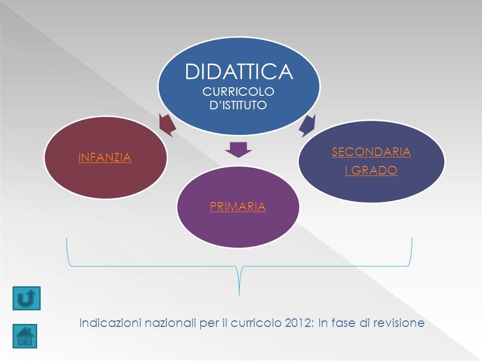 DIDATTICA CURRICOLO D'ISTITUTO SECONDARIA I GRADO PRIMARIAINFANZIA Indicazioni nazionali per il curricolo 2012: In fase di revisione