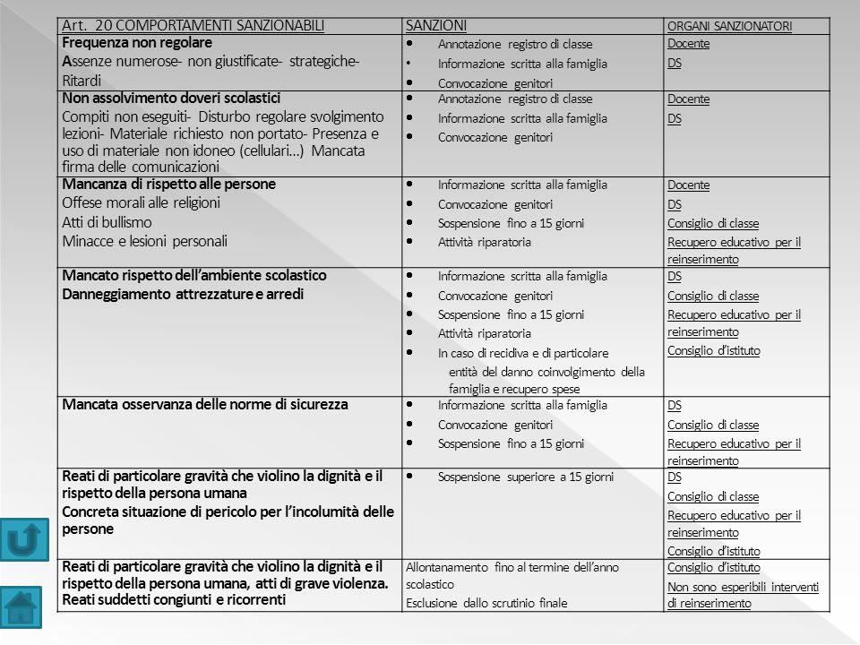 Art. 20 COMPORTAMENTI SANZIONABILISANZIONI ORGANI SANZIONATORI Frequenza non regolare Assenze numerose- non giustificate- strategiche- Ritardi  Annot