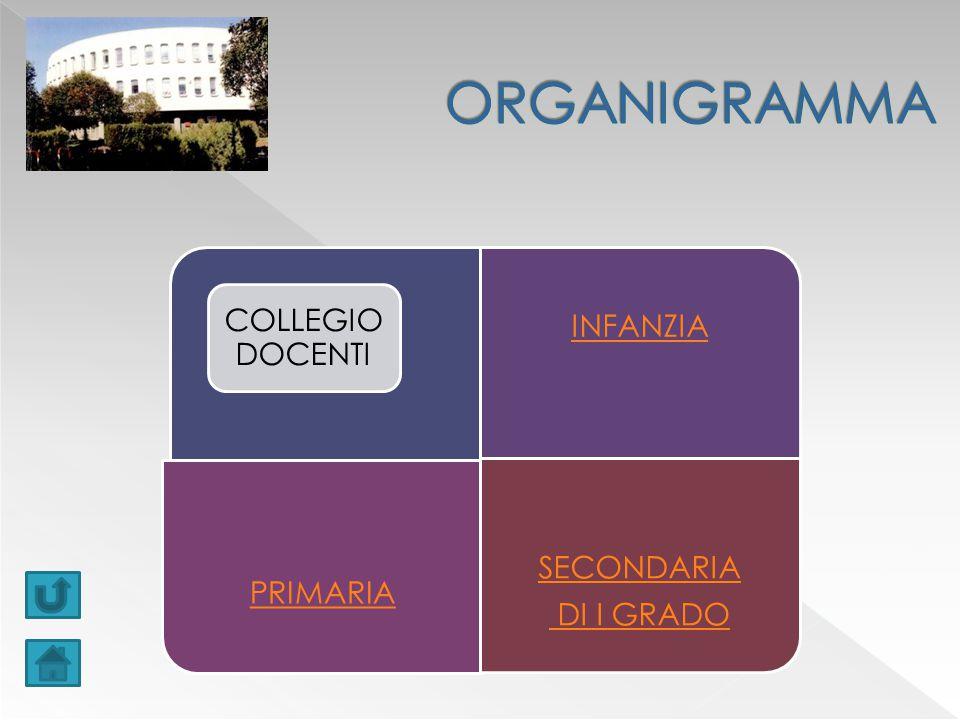INFANZIA PRIMARIA SECONDARIA DI I GRADO COLLEGIO DOCENTI