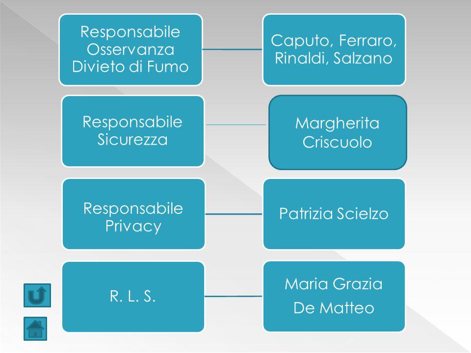 Responsabile Osservanza Divieto di Fumo Caputo, Ferraro, Rinaldi, Salzano Responsabile Sicurezza Responsabile Privacy Patrizia Scielzo R.