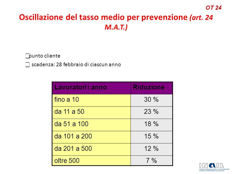  punto cliente  scadenza: 28 febbraio di ciascun anno Oscillazione del tasso medio per prevenzione (art.
