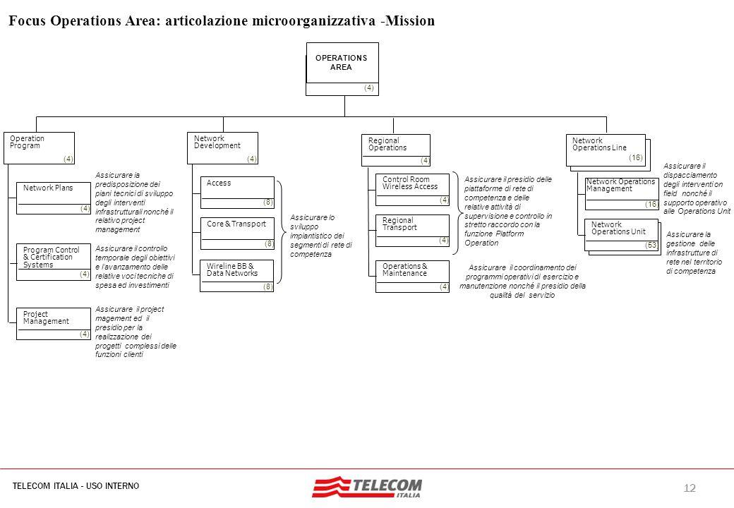 12 TELECOM ITALIA - USO INTERNO MIL-SIB080-30112006-35593/NG Focus Operations Area: articolazione microorganizzativa -Mission OPERATIONS AREA Network
