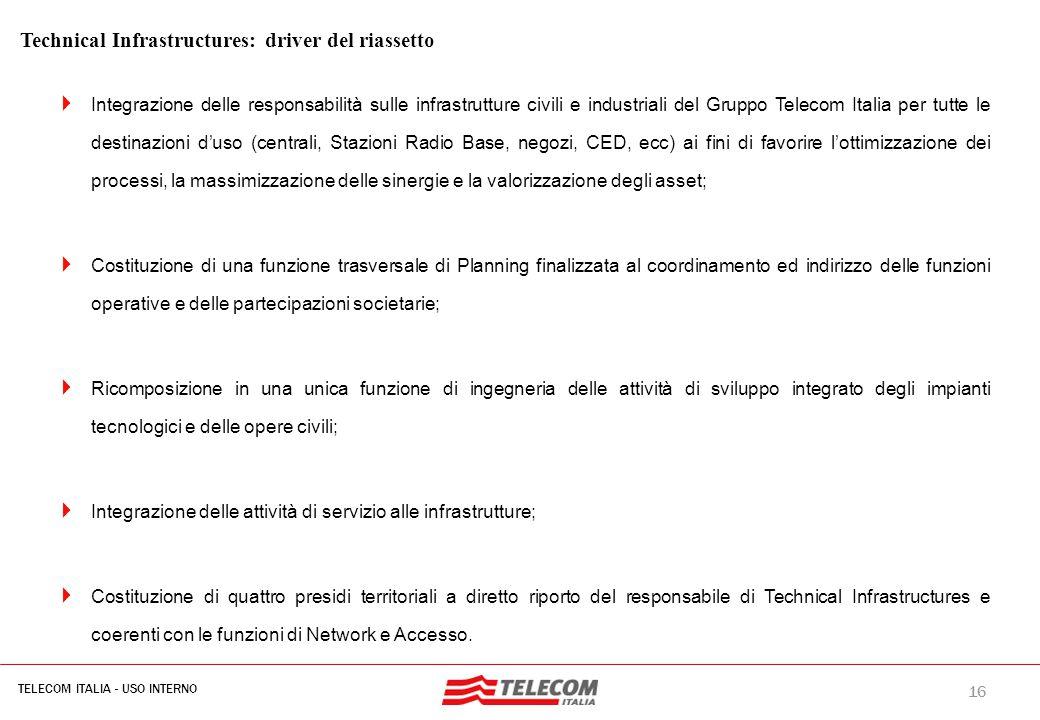 16 TELECOM ITALIA - USO INTERNO MIL-SIB080-30112006-35593/NG Technical Infrastructures: driver del riassetto  Integrazione delle responsabilità sulle