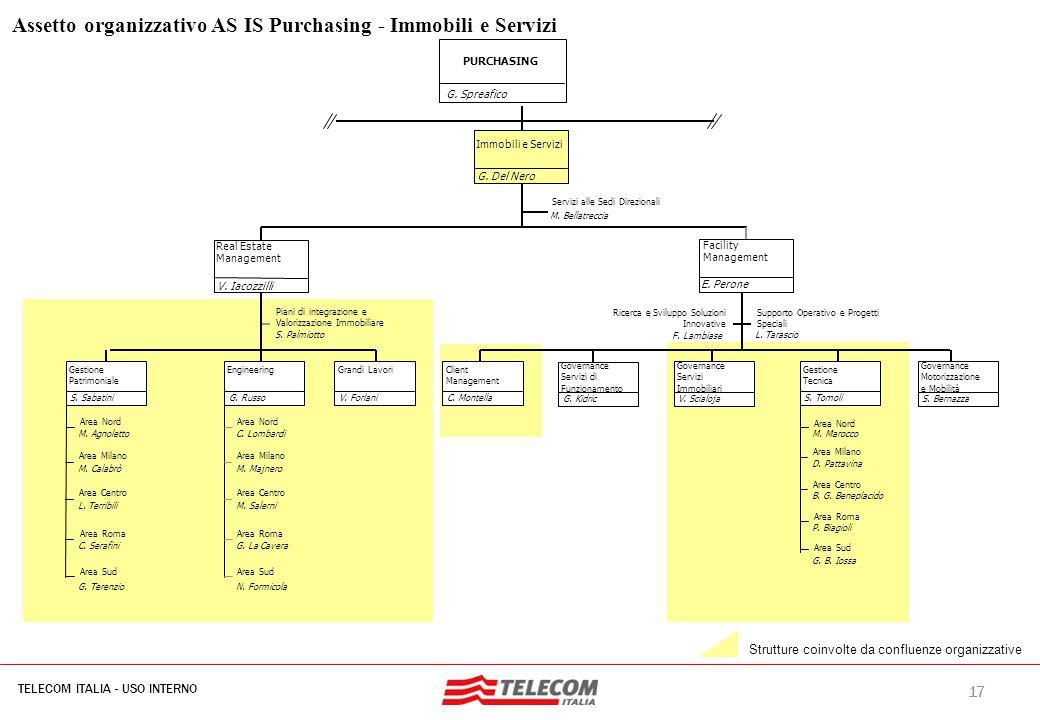 17 TELECOM ITALIA - USO INTERNO MIL-SIB080-30112006-35593/NG Assetto organizzativo AS IS Purchasing - Immobili e Servizi Strutture coinvolte da conflu