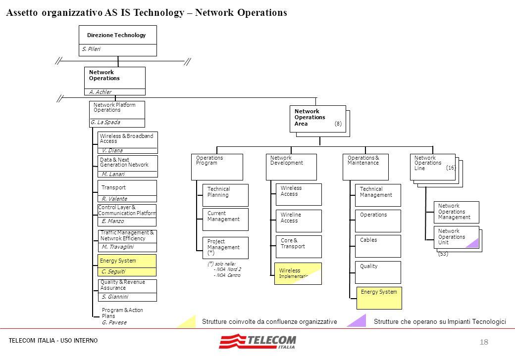 18 TELECOM ITALIA - USO INTERNO MIL-SIB080-30112006-35593/NG Assetto organizzativo AS IS Technology – Network Operations Strutture coinvolte da conflu