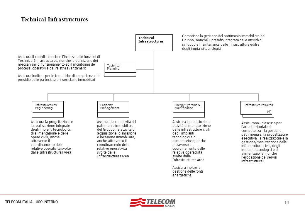 19 TELECOM ITALIA - USO INTERNO MIL-SIB080-30112006-35593/NG Assicura la progettazione e la realizzazione integrate degli impianti tecnologici, di ali