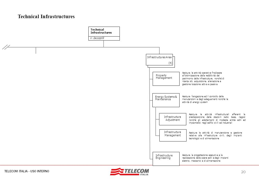 20 TELECOM ITALIA - USO INTERNO MIL-SIB080-30112006-35593/NG Technical Infrastructures V. Iacozzilli Technical Infrastructures (4) Infrastructures Are