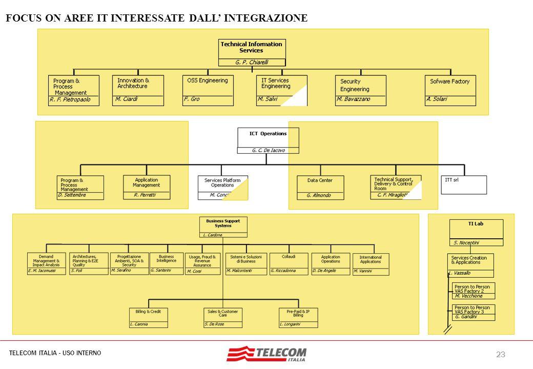23 TELECOM ITALIA - USO INTERNO MIL-SIB080-30112006-35593/NG FOCUS ON AREE IT INTERESSATE DALL' INTEGRAZIONE