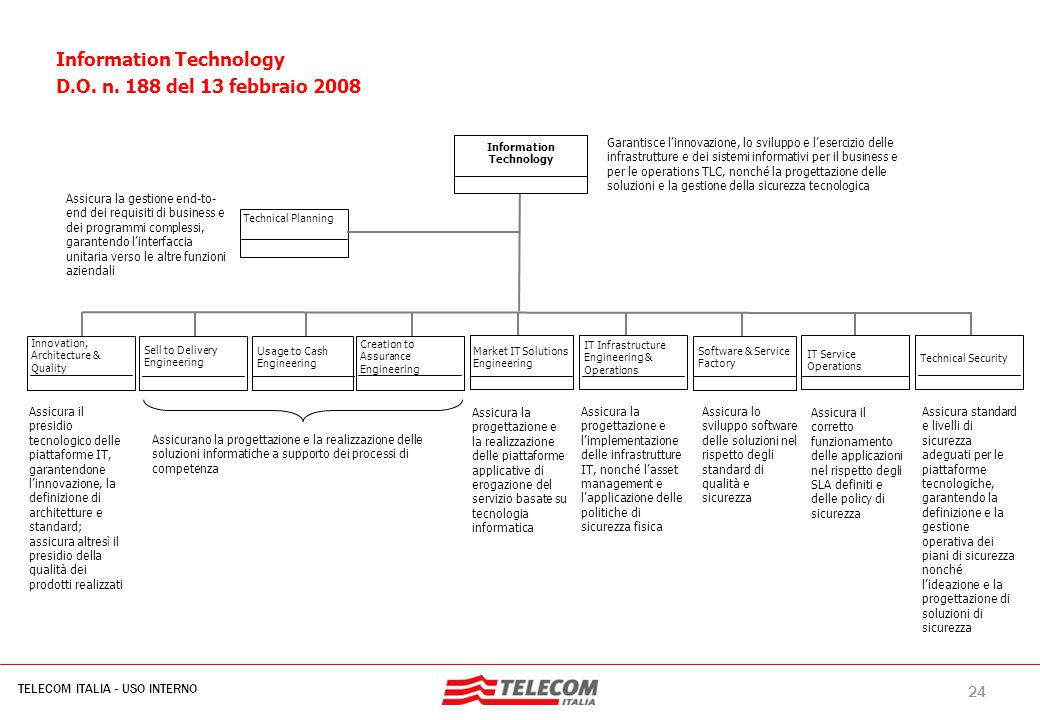 24 TELECOM ITALIA - USO INTERNO MIL-SIB080-30112006-35593/NG Information Technology Creation to Assurance Engineering Technical Planning Innovation, A