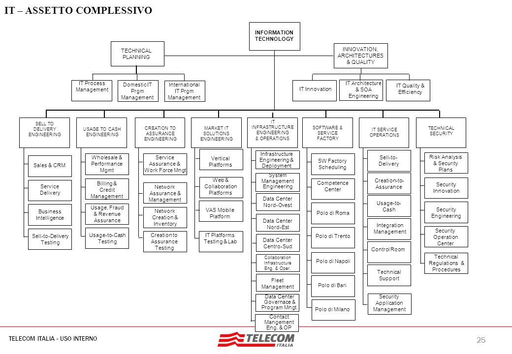 25 TELECOM ITALIA - USO INTERNO MIL-SIB080-30112006-35593/NG Infrastructure Engineering & Deployment IT – ASSETTO COMPLESSIVO TECHNICAL PLANNING INFORMATION TECHNOLOGY SELL TO DELIVERY ENGINEERING USAGE TO CASH ENGINEERING CREATION TO ASSURANCE ENGINEERING SOFTWARE & SERVICE FACTORY IT SERVICE OPERATIONS MARKET IT SOLUTIONS ENGINEERING IT INFRASTRUCTURE ENGINEERING & OPERATIONS Sales & CRM Service Delivery Business Intelligence Sell-to-Delivery Testing Wholesale & Performance Mgmt Billing & Credit Management Usage, Fraud & Revenue Assurance Usage-to-Cash Testing Service Assurance & Work Force Mngt Network Assurance & Management Network Creation & Inventory Creation to Assurance Testing VAS Mobile Platform IT Platforms Testing & Lab System Management Engineering SW Factory Scheduling Competence Center Polo di Roma Polo di Trento Polo di Napoli Polo di Bari Sell-to- Delivery Creation-to- Assurance Usage-to- Cash Integration Management Control Room Technical Support Risk Analysis & Security Plans Security Innovation Security Engineering Security Operation Center Security Application Management Technical Regulations & Procedures IT Process Management Polo di Milano Data Center Nord-Ovest Data Center Nord-Est Data Center Centro-Sud Fleet Management Data Center Governace & Program Mngt.
