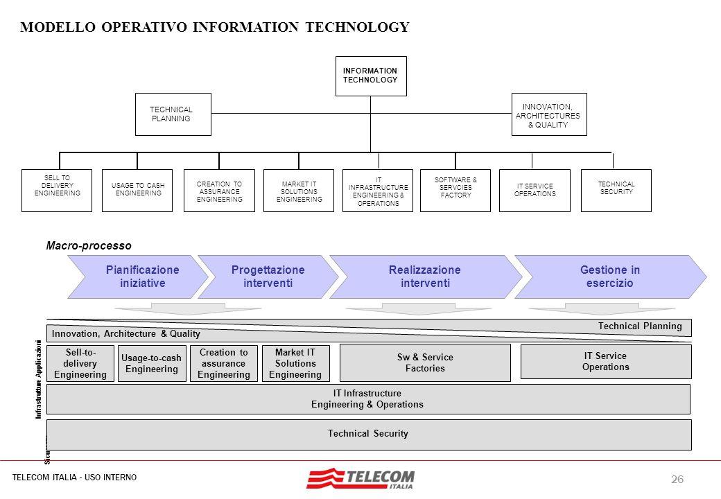 26 TELECOM ITALIA - USO INTERNO MIL-SIB080-30112006-35593/NG Macro-processo Sicurezza Infrastrutture Applicazioni Pianificazione iniziative Progettazi