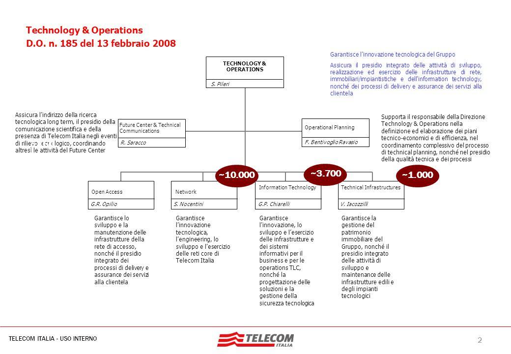 2 TELECOM ITALIA - USO INTERNO MIL-SIB080-30112006-35593/NG Garantisce l'innovazione tecnologica del Gruppo Assicura il presidio integrato delle attiv