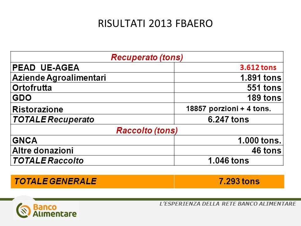 RISULTATI 2013 FBAERO Recuperato (tons) PEAD UE-AGEA Aziende Agroalimentari 1.891 tons Ortofrutta 551 tons GDO 189 tons Ristorazione 18857 porzioni +