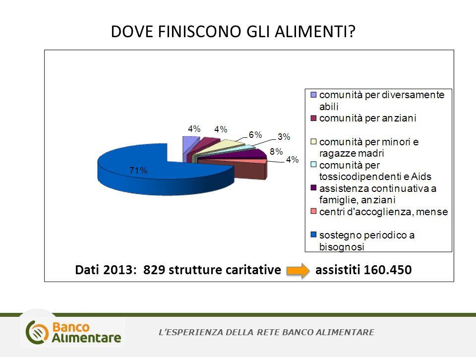 DOVE FINISCONO GLI ALIMENTI? L'ESPERIENZA DELLA RETE BANCO ALIMENTARE Dati 2013: 829 strutture caritative assistiti 160.450