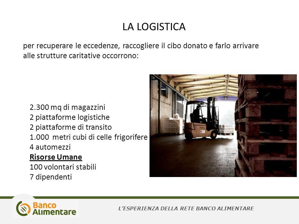 per recuperare le eccedenze, raccogliere il cibo donato e farlo arrivare alle strutture caritative occorrono: 2.300 mq di magazzini 2 piattaforme logi
