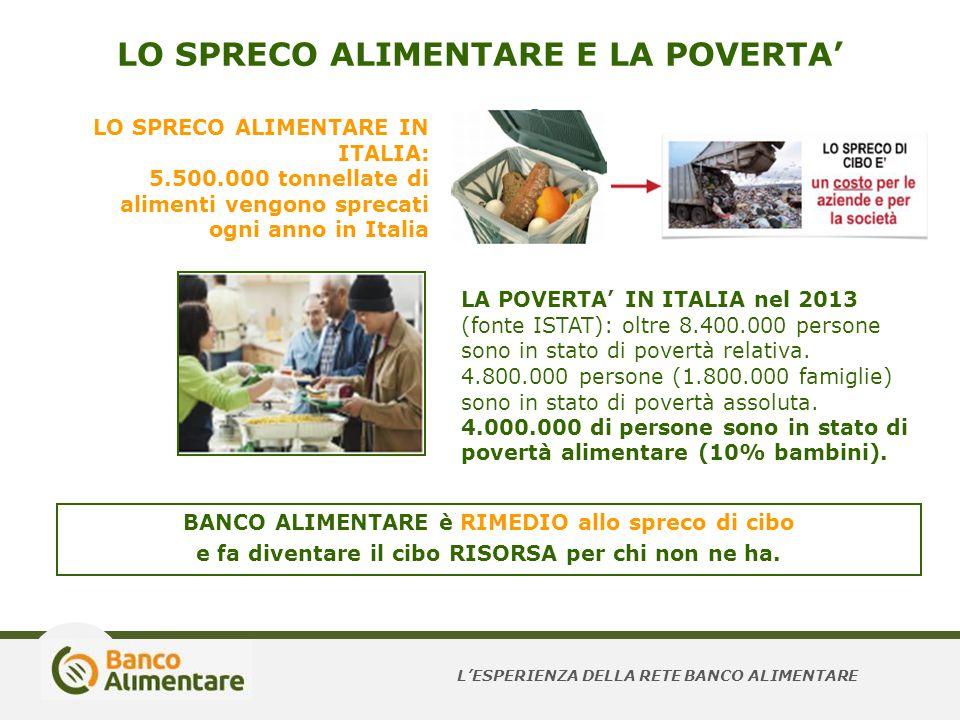 LO SPRECO ALIMENTARE E LA POVERTA' BANCO ALIMENTARE è RIMEDIO allo spreco di cibo e fa diventare il cibo RISORSA per chi non ne ha. LA POVERTA' IN ITA