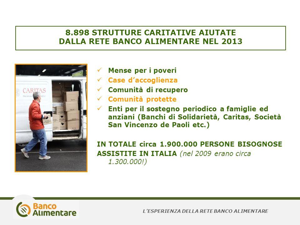 8.898 STRUTTURE CARITATIVE AIUTATE DALLA RETE BANCO ALIMENTARE NEL 2013 Mense per i poveri Case d'accoglienza Comunità di recupero Comunità protette E