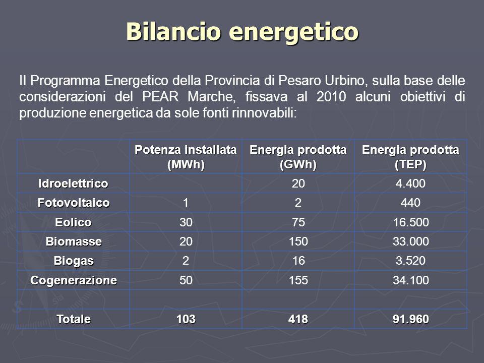 Bilancio energetico Il Programma Energetico della Provincia di Pesaro Urbino, sulla base delle considerazioni del PEAR Marche, fissava al 2010 alcuni