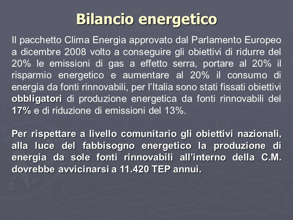 obbligatori 17% Il pacchetto Clima Energia approvato dal Parlamento Europeo a dicembre 2008 volto a conseguire gli obiettivi di ridurre del 20% le emi