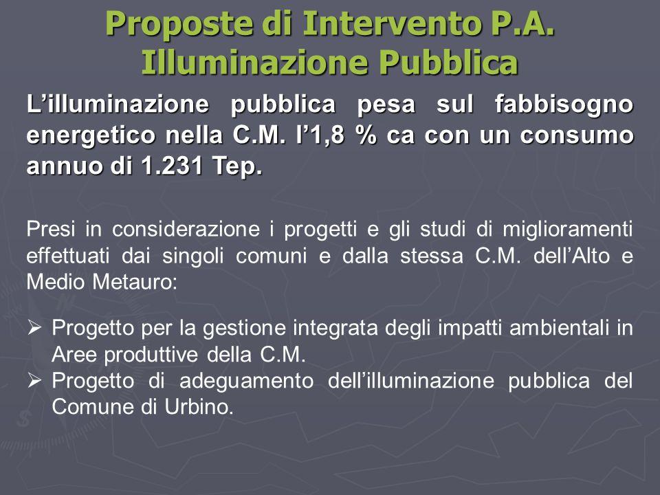 Proposte di Intervento P.A. Illuminazione Pubblica Presi in considerazione i progetti e gli studi di miglioramenti effettuati dai singoli comuni e dal
