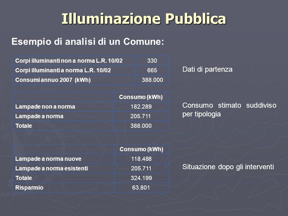 Illuminazione Pubblica Esempio di analisi di un Comune: Corpi illuminanti non a norma L.R. 10/02330 Corpi illuminanti a norma L.R. 10/02665 Consumi an