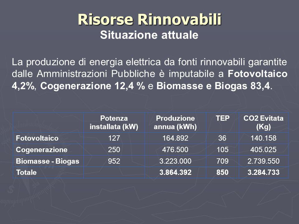 Potenza installata (kW) Produzione annua (kWh) TEPCO2 Evitata (Kg) Fotovoltaico127164.89236140.158 Cogenerazione250476.500105405.025 Biomasse - Biogas