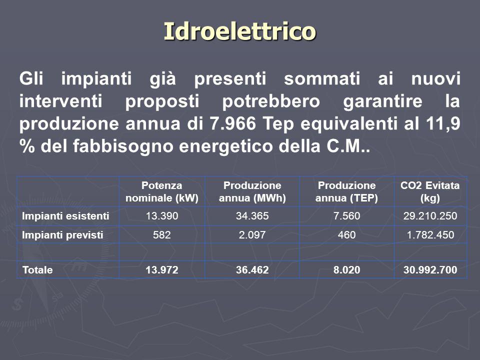 Gli impianti già presenti sommati ai nuovi interventi proposti potrebbero garantire la produzione annua di 7.966 Tep equivalenti al 11,9 % del fabbiso